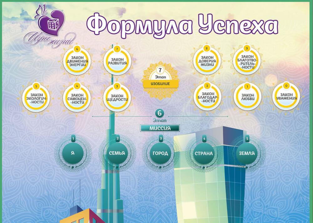 психологическая (трансформационная) игра Формула Успеха