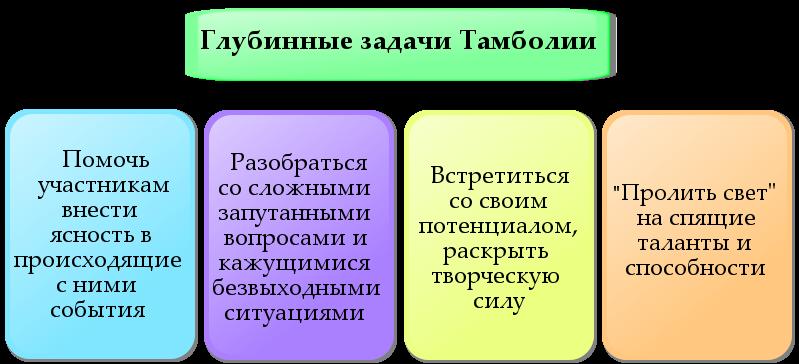 Психологическая игра Тамболия